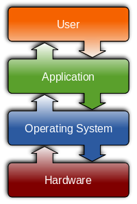 Operating_system_placement